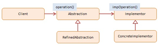 Diagram JavaScript Bridge Design Pattern