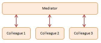 Diagram JavaScript Mediator Design Pattern