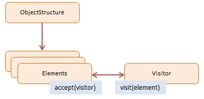 Diagram JavaScript Visitor Design Pattern