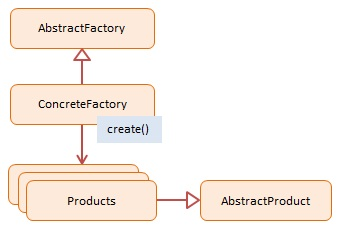 Diagram for JavaScript Abstract Factory Design Pattern
