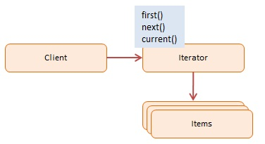 Diagram JavaScript Iterator Design Pattern