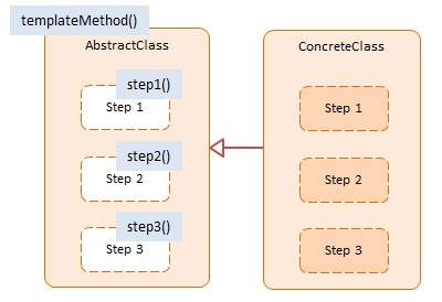 Diagram JavaScript Template Method Design Pattern